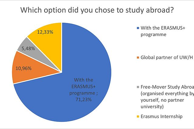 4.1._Which_option_did_you_chose_to_study_abroad.jpg