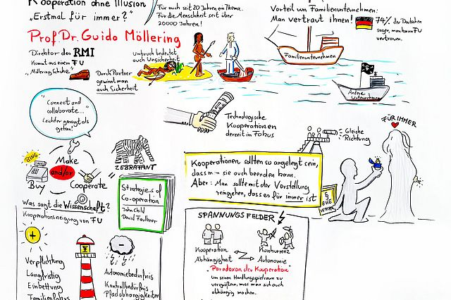 Visionom-Darstellung von Prof. Möllerings Keynote beim Familienunternehmerkongress 2018