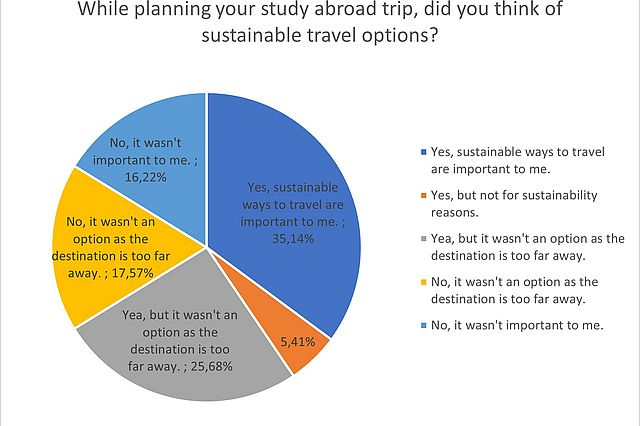 4.3._While_planning_your_study_abroad_trip__did_you_think_of_sustainable_travel_options.jpg