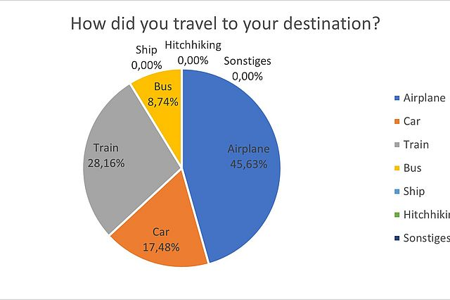 4.2._How_did_you_travel_to_your_destination.jpg