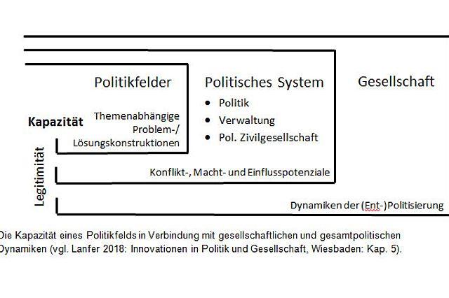 Die Kapazität eines Politikfelds in Verbindung mit gesellschaftlichen und gesamtpolitischen Dynamiken (vgl. Lanfer 2018: Innovationen in Politik und Gesellschaft, Wiesbaden: Kap. 5).