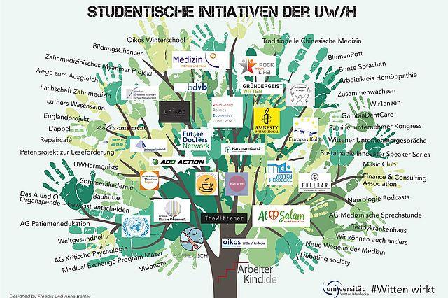 Studentische Initiativen an der UW/H